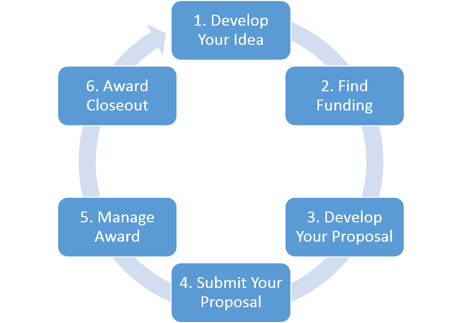 General Overview of the Grants Lifecycle