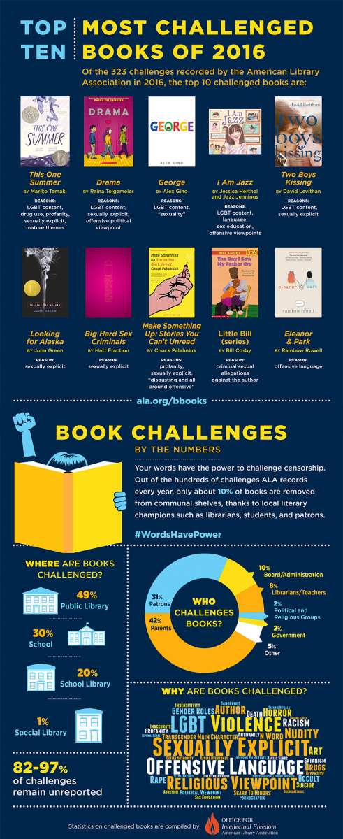 Top Ten Most Challenged Books of 2016