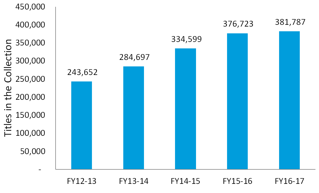 Titles in the Collection: FY2016-17: 381,787; FY2015-16: 376,723; FY 2014-15: 334,599; FY 2013-14: 284,697; FY 2012-13: 243,652.