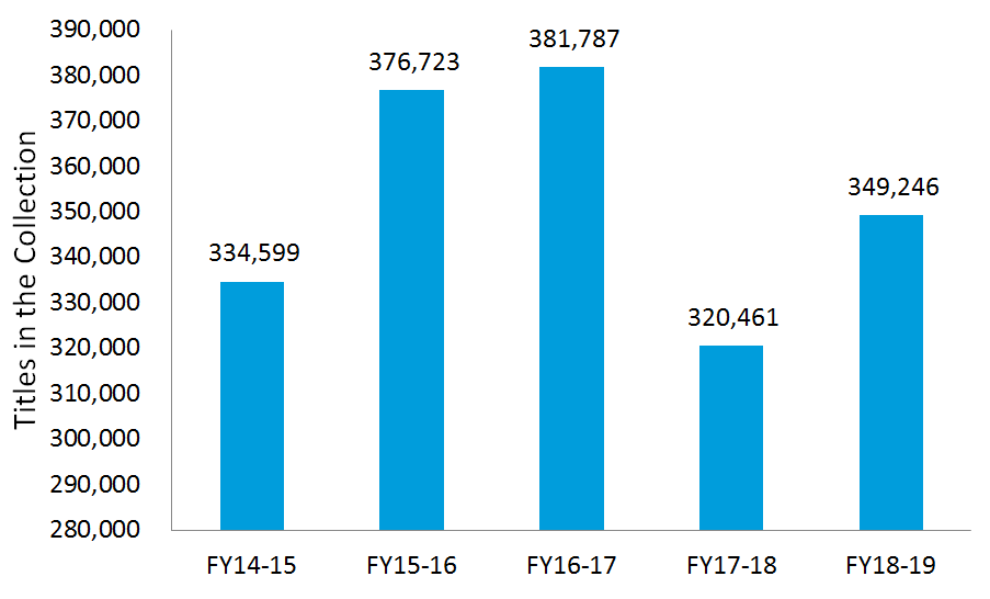 Titles in the Collection: FY 2018-19: 349,246; FY 2017-18: 320,461; FY 2016-17: 381,787; FY 2015-16: 376,723; FY 2014-15: 334,599.