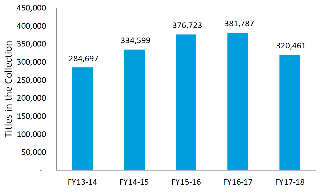 Titles in the Collection: FY 2017-18: 320,461; FY 2016-17: 381,787; FY 2015-16: 376,723; FY 2014-15: 334,599; FY 2013-14: 284,697.