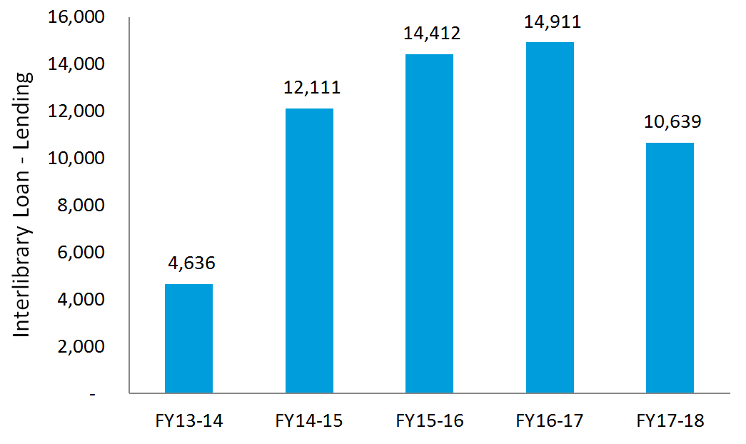 Interlibrary Loan Lending: FY 2017-18: 10,639; FY 2016-17: 14,911; FY 2015-16: 14,412; FY 2014-15: 12,111; FY 2013-14: 4,636.