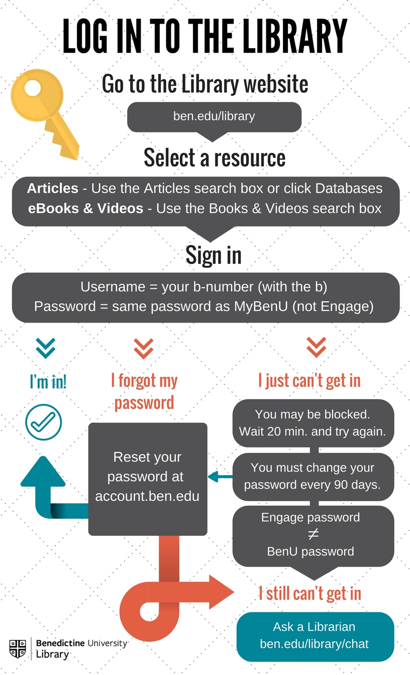 library login infographic