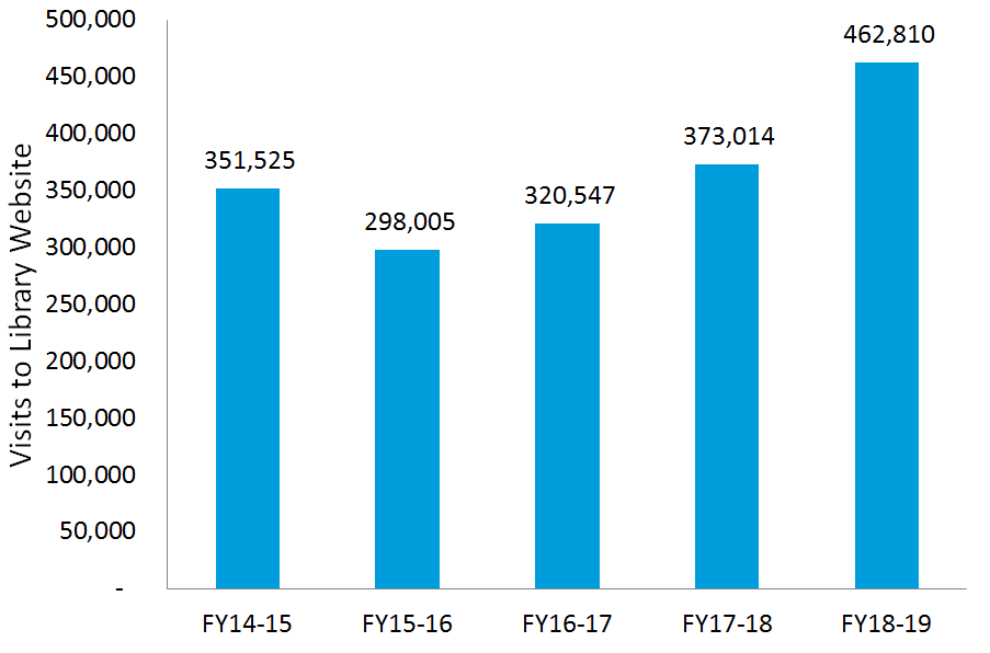 Visits to the Library Website: FY 2018-19: 462,810; FY 2017-18: 373,014; FY 2016-17: 320,547; FY 2015-16: 298,005; FY 2014-15: 351,525.
